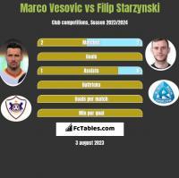 Marco Vesovic vs Filip Starzynski h2h player stats