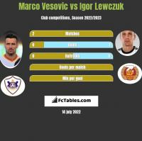 Marco Vesovic vs Igor Lewczuk h2h player stats