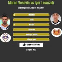 Marko Vesović vs Igor Lewczuk h2h player stats