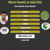 Marko Vesović vs Inaki Astiz h2h player stats