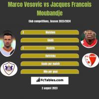 Marco Vesovic vs Jacques Francois Moubandje h2h player stats