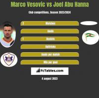 Marco Vesovic vs Joel Abu Hanna h2h player stats