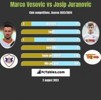 Marco Vesovic vs Josip Juranovic h2h player stats