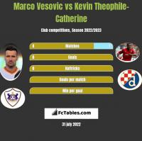 Marco Vesovic vs Kevin Theophile-Catherine h2h player stats
