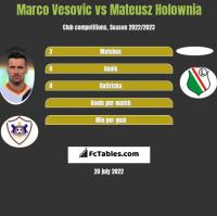 Marco Vesovic vs Mateusz Holownia h2h player stats