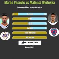Marco Vesovic vs Mateusz Wieteska h2h player stats