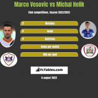 Marco Vesovic vs Michal Helik h2h player stats