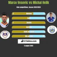 Marko Vesović vs Michał Helik h2h player stats
