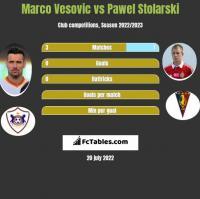Marko Vesović vs Paweł Stolarski h2h player stats