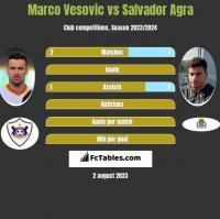 Marco Vesovic vs Salvador Agra h2h player stats