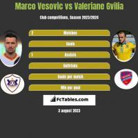 Marco Vesovic vs Valeriane Gvilia h2h player stats