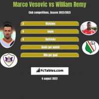 Marco Vesovic vs William Remy h2h player stats