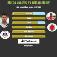 Marko Vesović vs William Remy h2h player stats