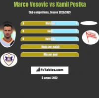 Marco Vesovic vs Kamil Pestka h2h player stats