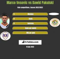 Marco Vesovic vs Dawid Pakulski h2h player stats