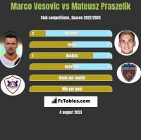 Marco Vesovic vs Mateusz Praszelik h2h player stats