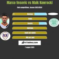 Marco Vesovic vs Maik Nawrocki h2h player stats