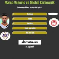 Marco Vesovic vs Michal Karbownik h2h player stats
