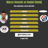 Marco Vesovic vs Daniel Stefulj h2h player stats