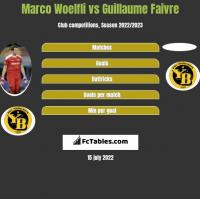 Marco Woelfli vs Guillaume Faivre h2h player stats