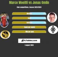 Marco Woelfli vs Jonas Omlin h2h player stats