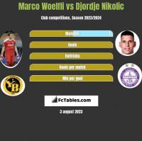 Marco Woelfli vs Djordje Nikolic h2h player stats