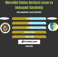 Marcolini Dantas Bertucci Lucas vs Aleksandr Karnitski h2h player stats