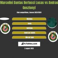 Marcolini Dantas Bertucci Lucas vs Andras Gosztonyi h2h player stats
