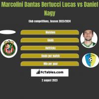 Marcolini Dantas Bertucci Lucas vs Daniel Nagy h2h player stats