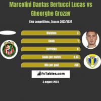 Marcolini Dantas Bertucci Lucas vs Gheorghe Grozav h2h player stats