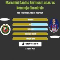 Marcolini Dantas Bertucci Lucas vs Nemanja Obradovic h2h player stats