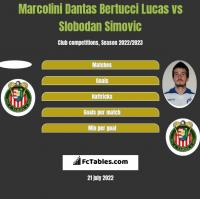 Marcolini Dantas Bertucci Lucas vs Slobodan Simovic h2h player stats