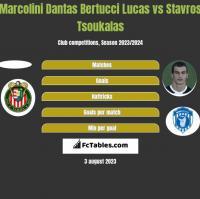 Marcolini Dantas Bertucci Lucas vs Stavros Tsoukalas h2h player stats