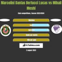 Marcolini Dantas Bertucci Lucas vs Mihail Meshi h2h player stats