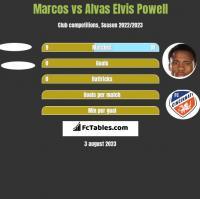 Marcos vs Alvas Elvis Powell h2h player stats