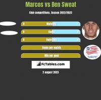Marcos vs Ben Sweat h2h player stats