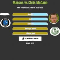 Marcos vs Chris McCann h2h player stats