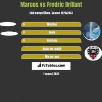 Marcos vs Fredric Brillant h2h player stats