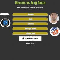 Marcos vs Greg Garza h2h player stats