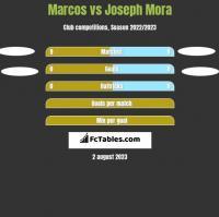 Marcos vs Joseph Mora h2h player stats