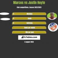 Marcos vs Justin Hoyte h2h player stats