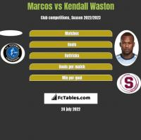 Marcos vs Kendall Waston h2h player stats