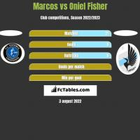 Marcos vs Oniel Fisher h2h player stats