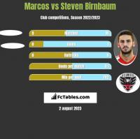 Marcos vs Steven Birnbaum h2h player stats