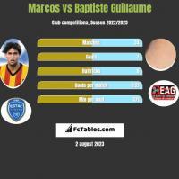 Marcos vs Baptiste Guillaume h2h player stats