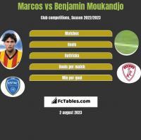 Marcos vs Benjamin Moukandjo h2h player stats