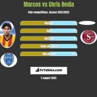 Marcos vs Chris Bedia h2h player stats