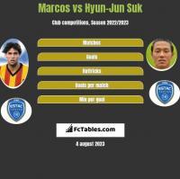 Marcos vs Hyun-Jun Suk h2h player stats