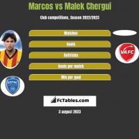 Marcos vs Malek Chergui h2h player stats