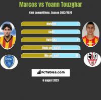 Marcos vs Yoann Touzghar h2h player stats